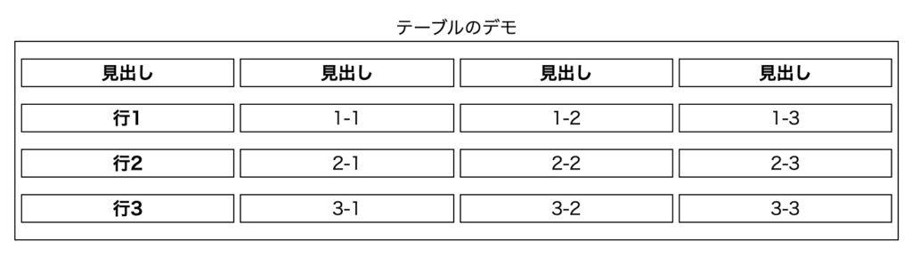 border-spacingの説明用の表