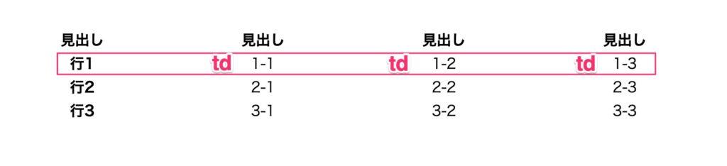 tdの説明用の表