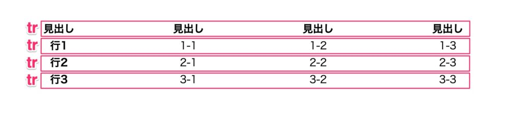 trの説明用の表
